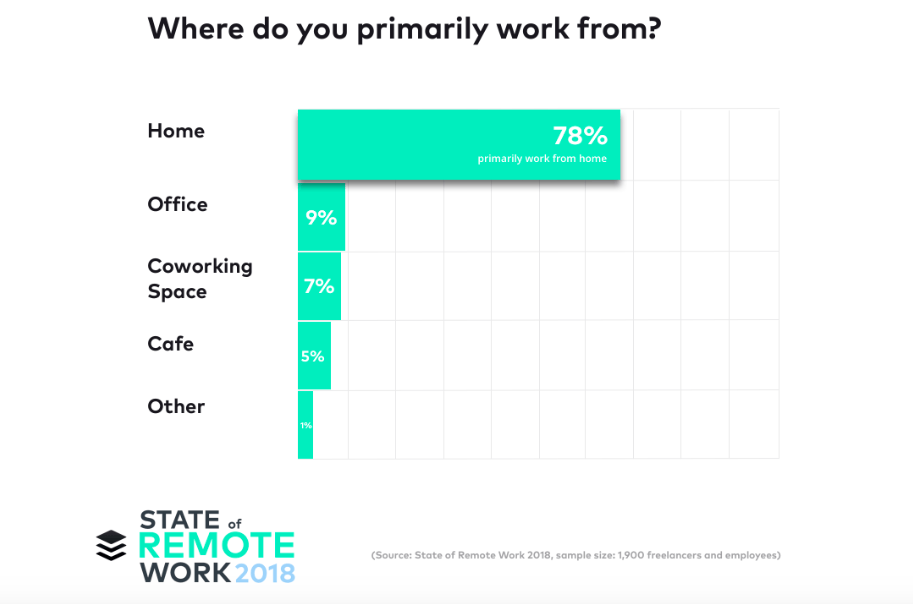 State of Remote Work 2018
