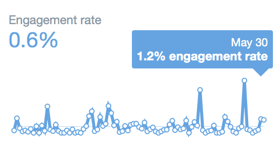 Twitter engagement rate