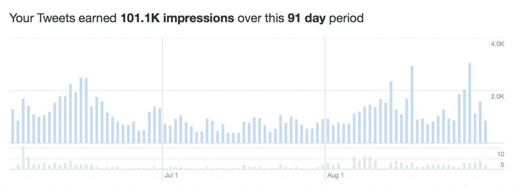 Twitter impressions
