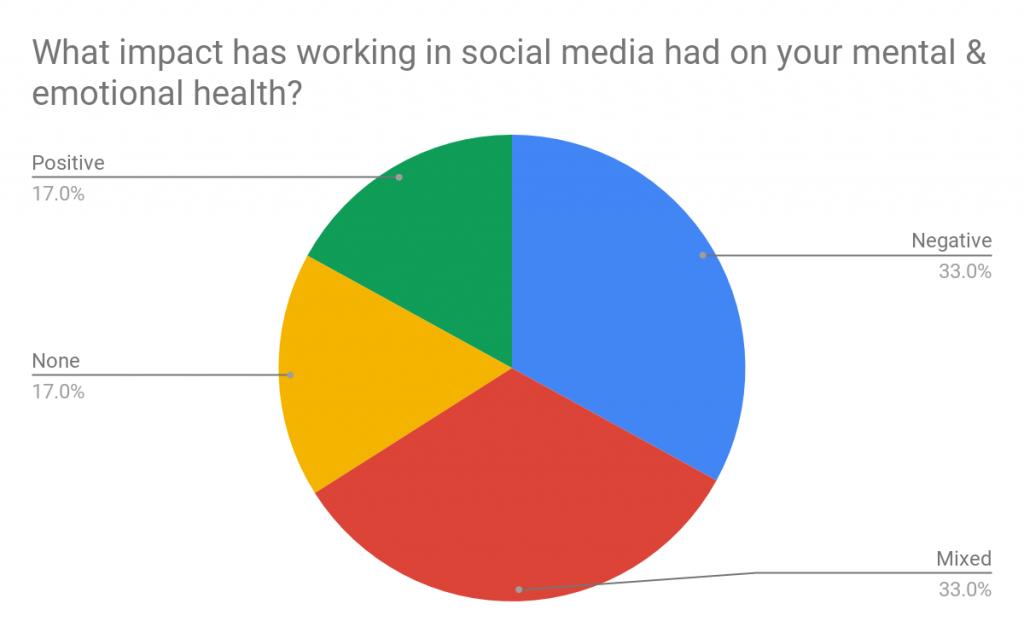 Social media & mental health