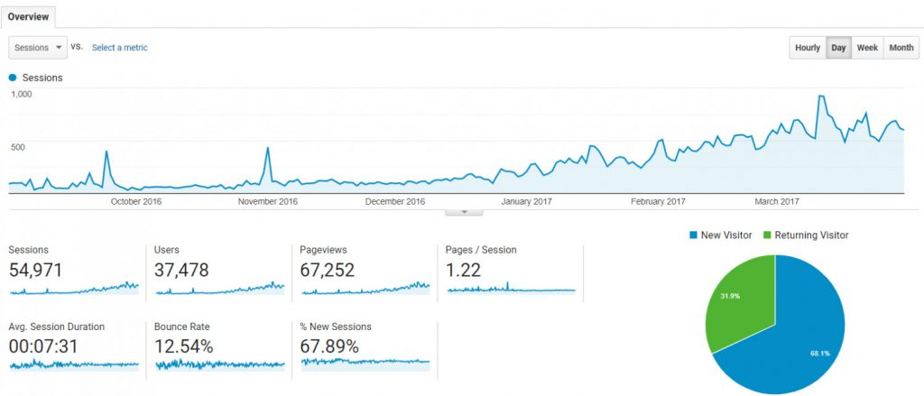A screenshot of a Google Analytics graph showing a steady increase fro around 50 sessions up to 1,000 sessions per day over the course of a year.