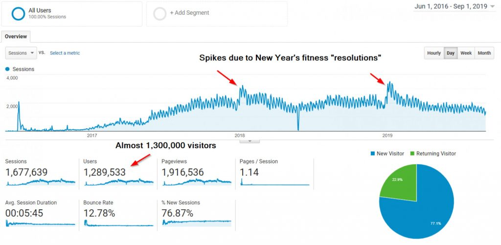 A screenshot of Google Analytics showing two spikes due to the New Year's fitness resolutions Quuu Promote campaigns.