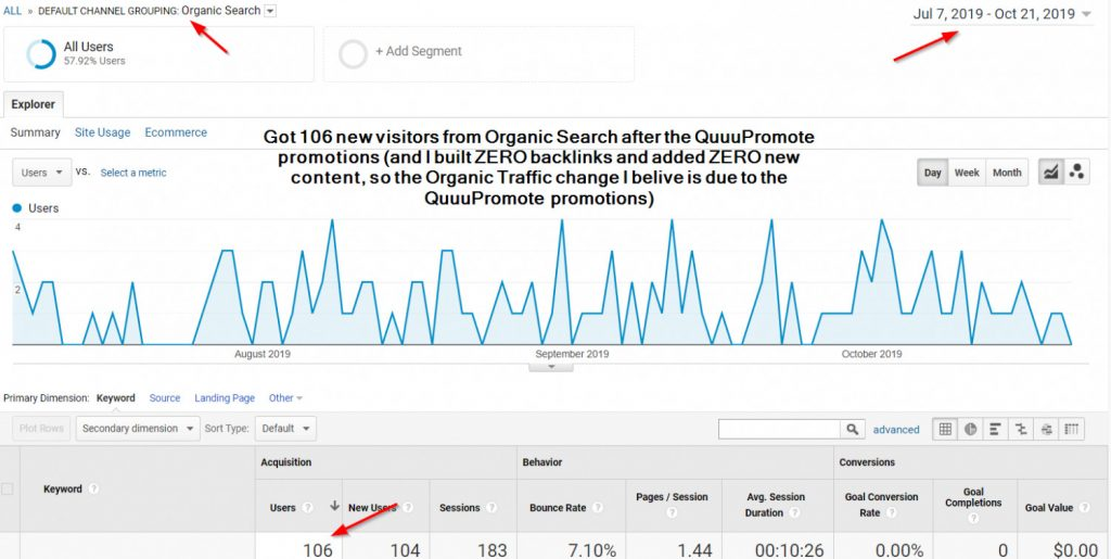 A Google Analytics screenshot showing how after starting Quuu Promote Steve got over 100 visitors from search traffic.