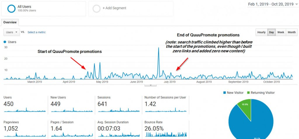 A screenshot of a Goolge Analytics chart showing where the start of a Quuu Promote promotion began and where it ends. The graph shows much higher volume of new users visited the site during the campaign dates.