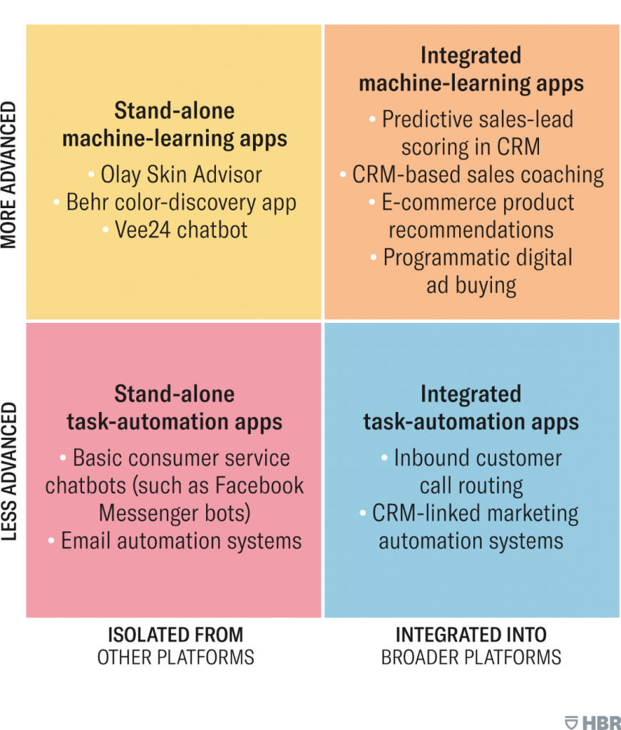 Examples of stand-alone (Olay Skin Advisor) and integrated machine learning apps (eCommerce product recommendations). Plus stand alone (Facebook messenger bots) and integrated task automation apps (inbound customer call routing).